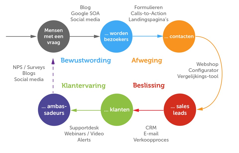 inbound marketing met tools