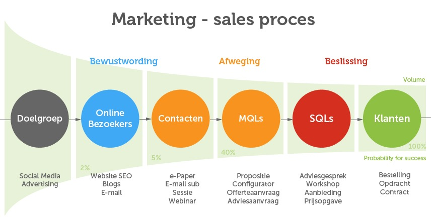 marketing sales pipeline